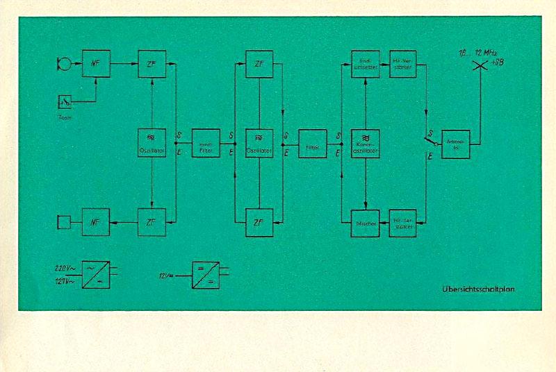 SEG 20 RFT - (VEB FUNKWERK KÖPENICK) (Einseitenband- Sende- und Empfangsgerät SEG 20)