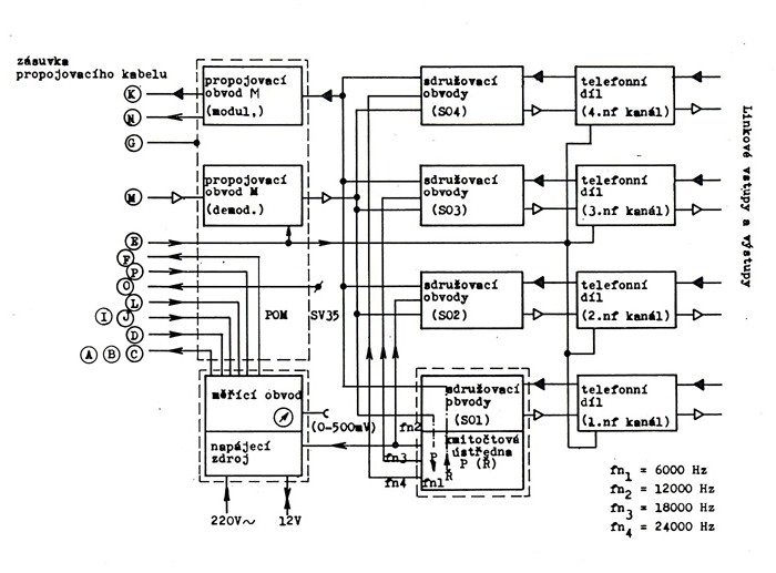 Blokové schéma multiplexní části VAM 808
